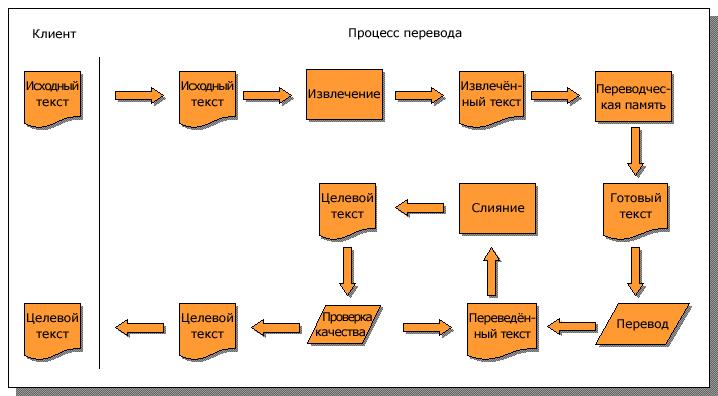 Схема традиционного перевода