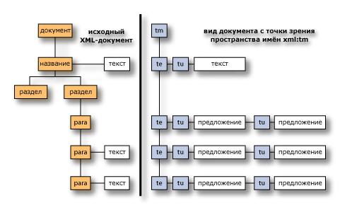 Диаграмма привязки xml:tm