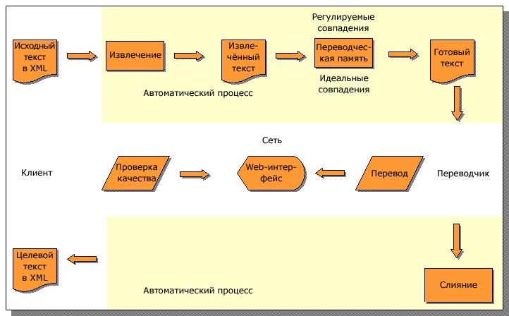 Схема перевода с помощью xml: